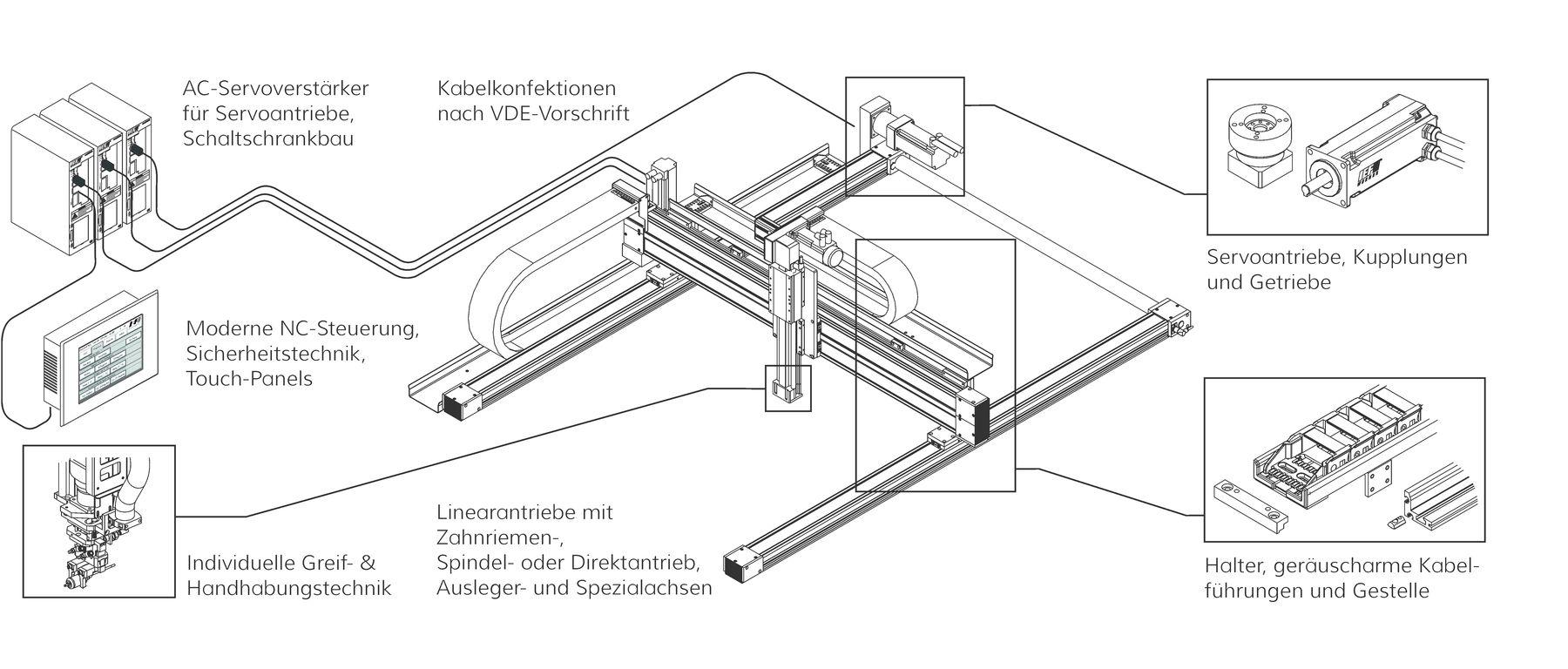Positioniersysteme | IEF-Werner