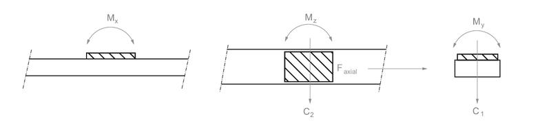 Modul 160/15 C Belastungsinformation | IEF-Werner