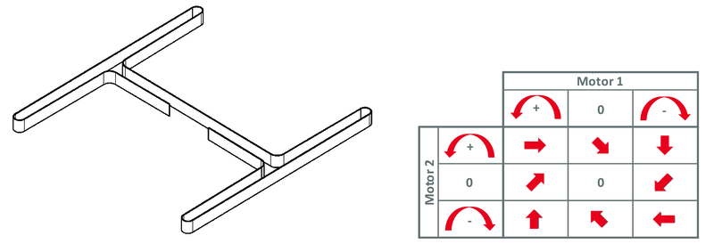 Positioniersystem H-Portal Funktion | IEF-Werner