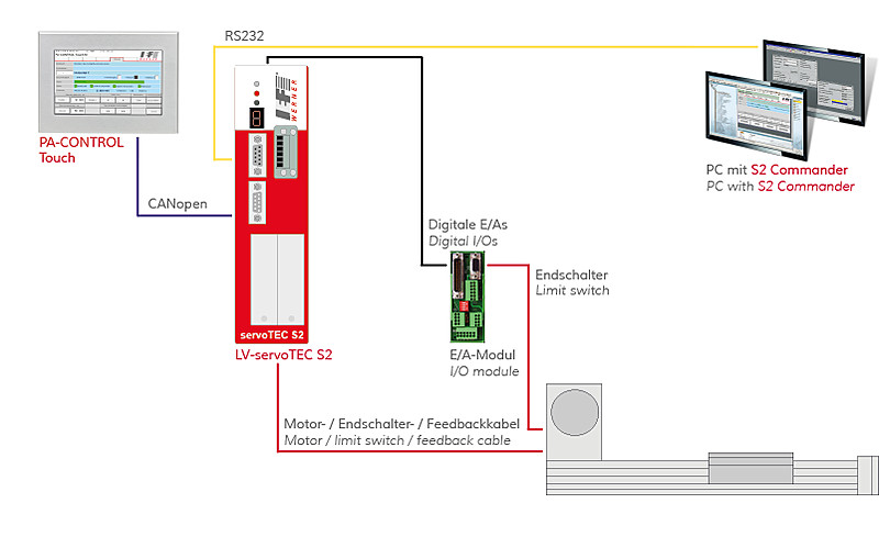LV-servoTEC S2 FS | IEF-Werner