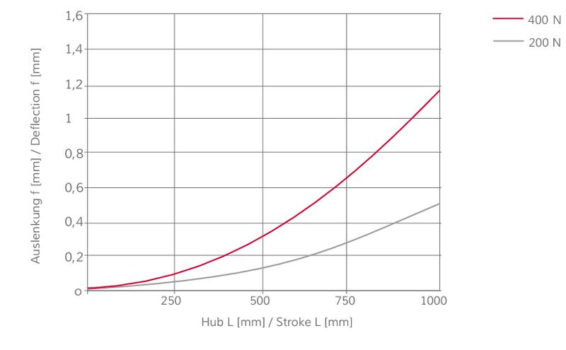 Modul 160/20 ZR10 Biegesteifigkeit | IEF-Werner