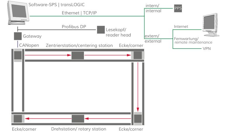 Steuerungstechnik | IEF-Werner